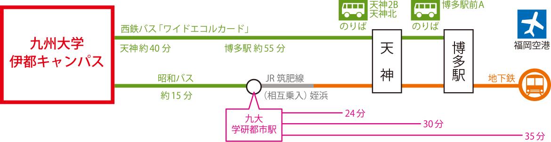 福岡市内主要地からの所要時間