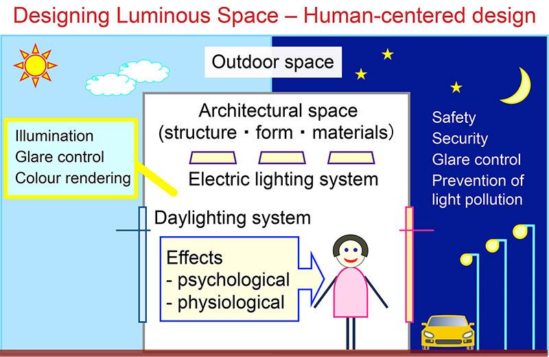 建築照明学研究室
