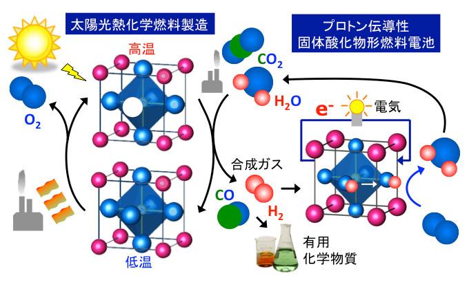 エネルギー材料工学