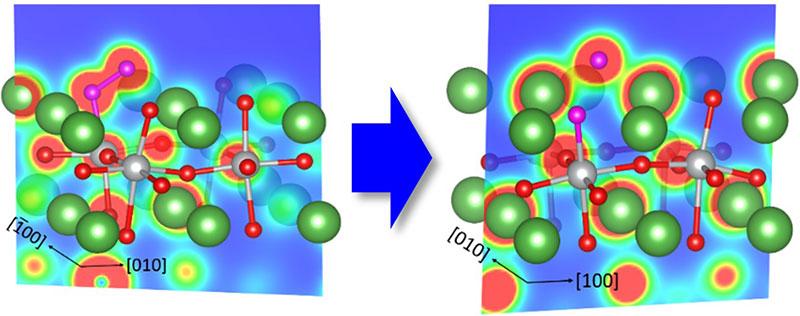 触媒表面の3Dモデルと酸素(白矢印)分解の様子