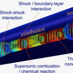 Aerothermal phenomena in scramjet (supersonic combustion ramjet) engines