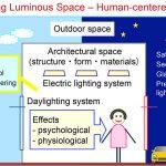 Architectural Lighting Laboratory