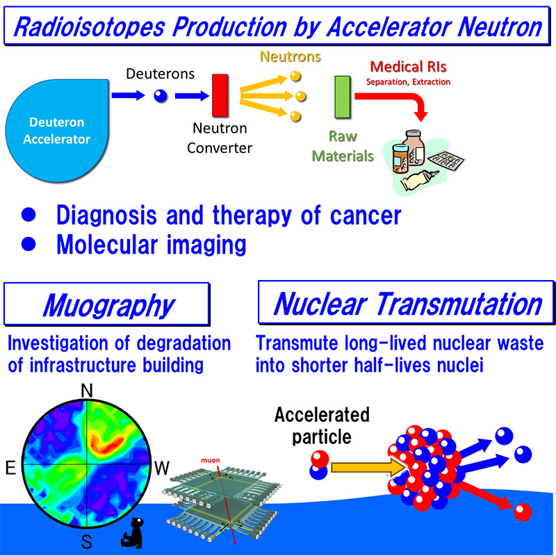 Nuclear and Radiation Engineering Physics