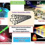 Advanced Nanomaterials Chemistry