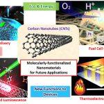 Advanced Nanomaterials Chemistry